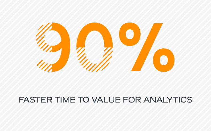 90% faster time to value for analytics