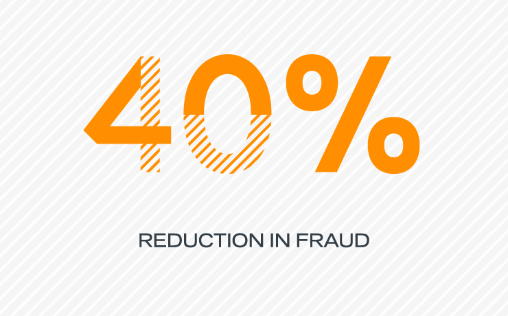 40% reduction in fraud