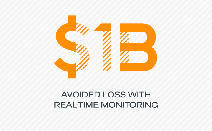 $1B  Avoided loss with real-time monitoring