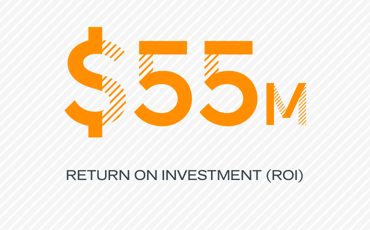 $55M return on investment