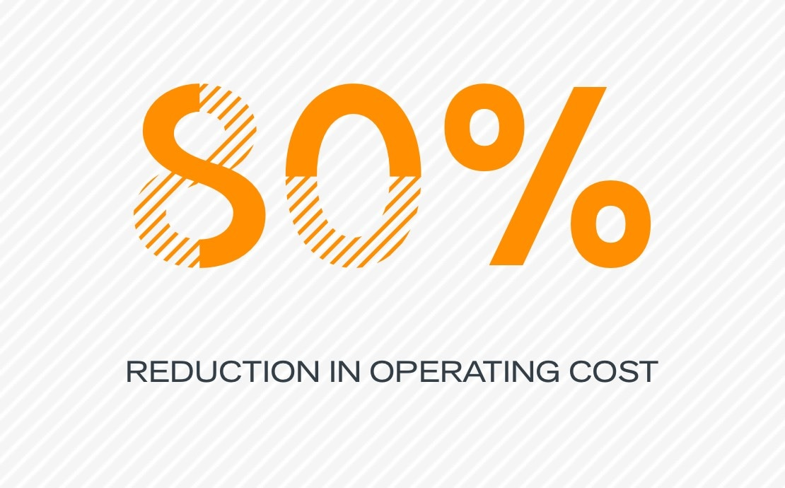 80% reduction in operating costs