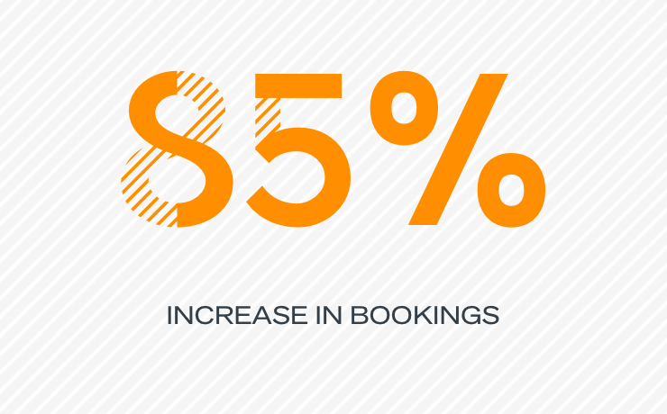 85% increase in bookings