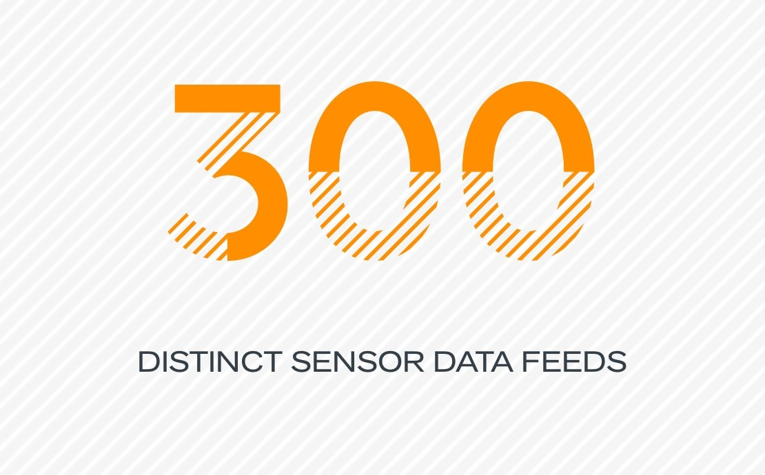 300 distinct sensor data feeds
