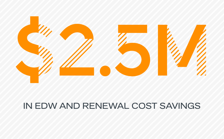 $2.5M in EDW and renewal cost savings