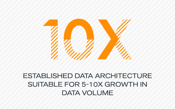 10X Established data architecture suitable for 5-10X growth in data volume