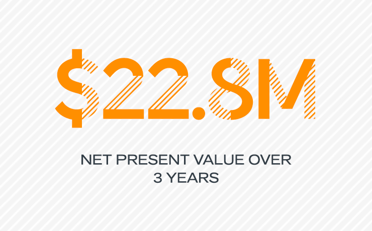 $22.8M Net present value over 3 years