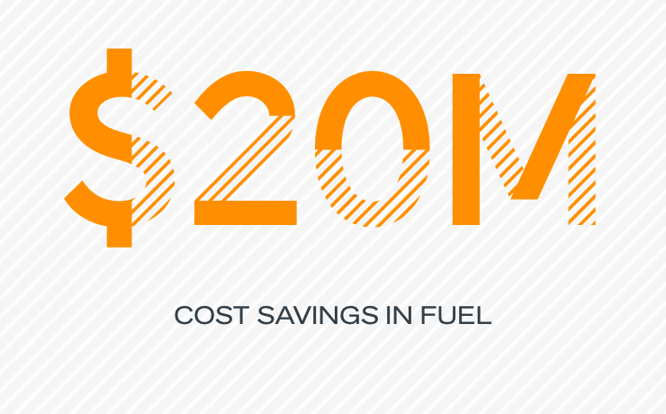 $20M cost saving in fuel