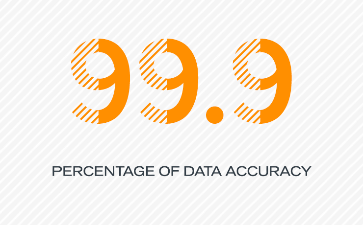 99.9 Percentage of data accuracy