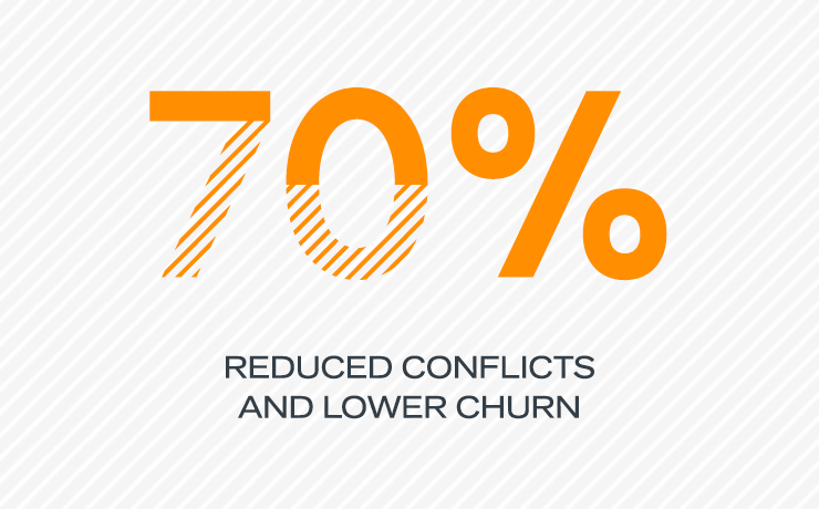 70 percent reduced conflicts and lowe churn