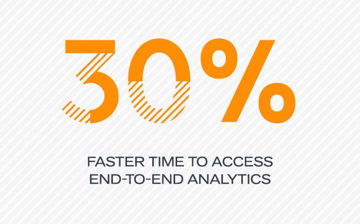 30 percent faster time to access end-to-end analytics