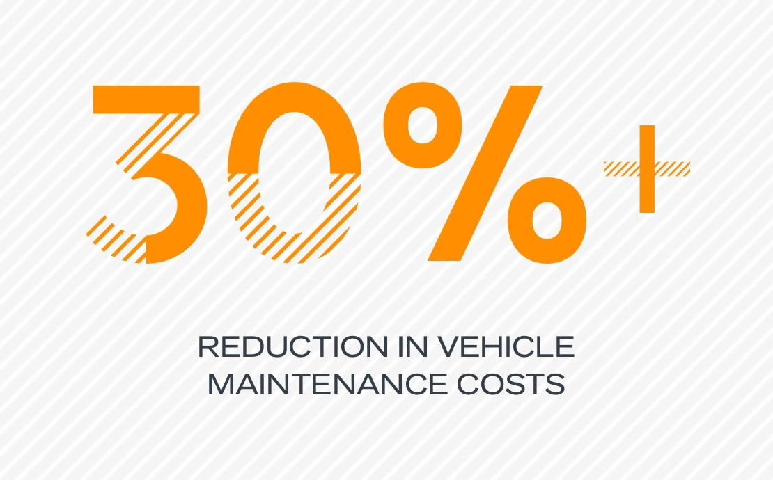 30% reduction in vehicle maintenance costs