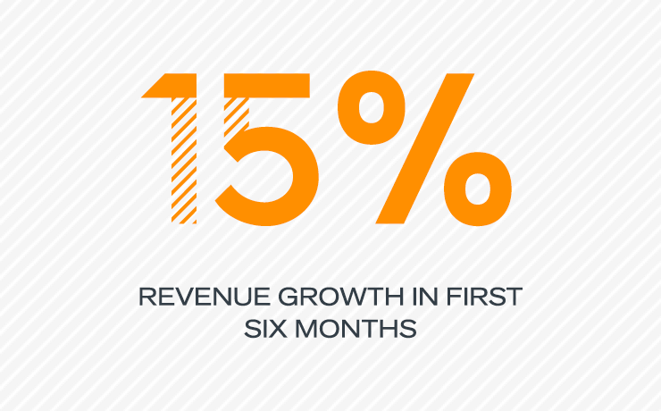 15% Revenue Growth in first six months