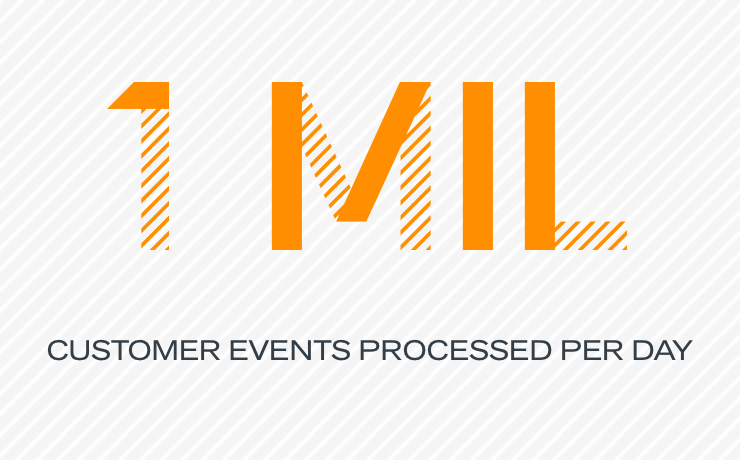 1 million customer events processed per day