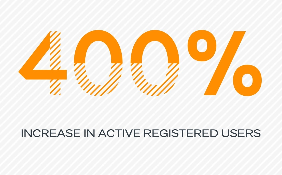 400% increase in active registered users