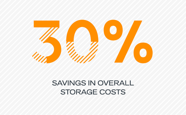 30% savings in overall storage costs