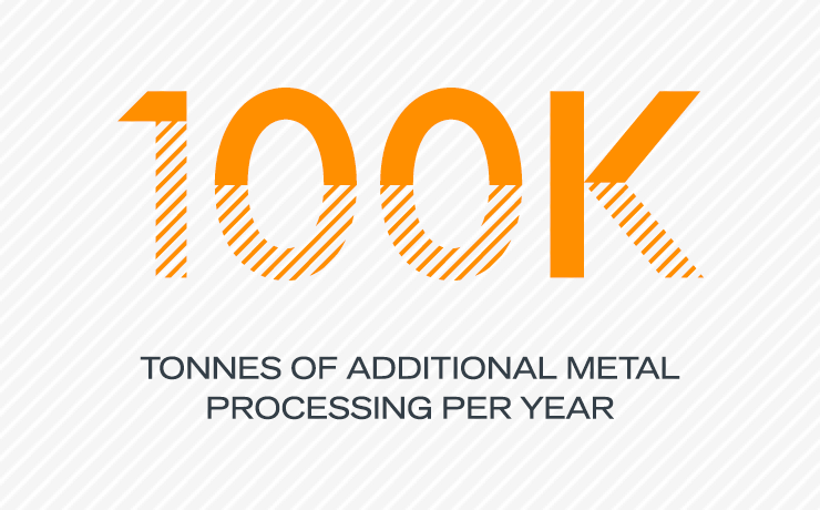 100K Tonnes of additional metal processing per year