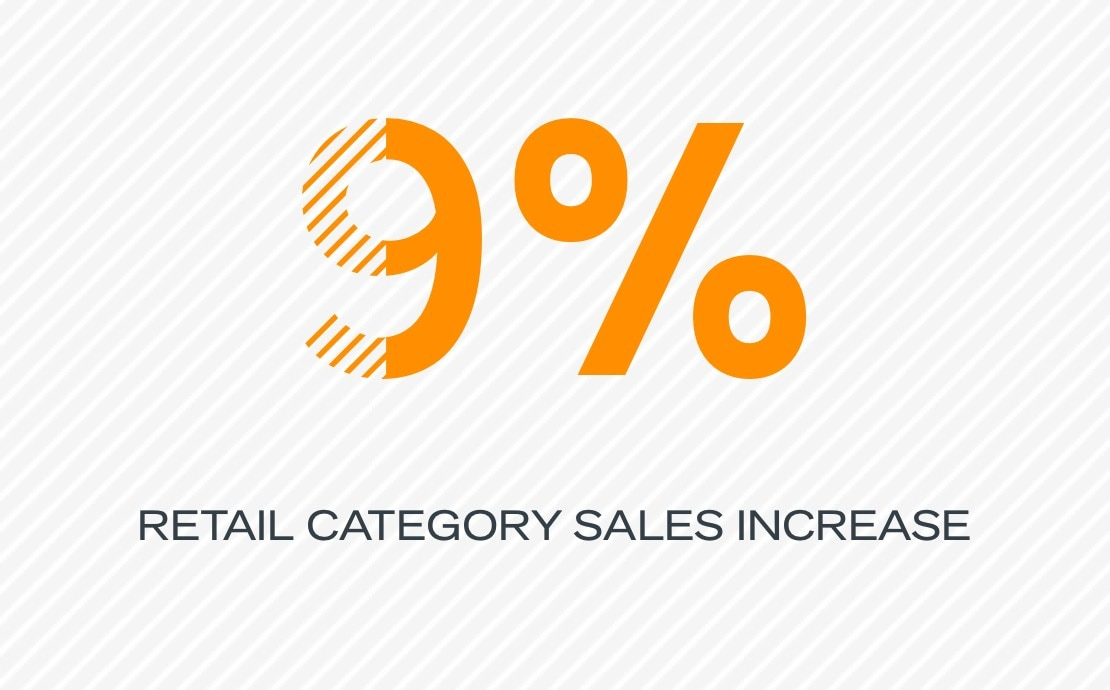 9% retail category sales increase