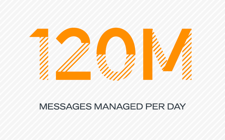 120 million messages managed per day