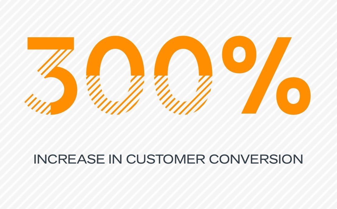 300% increase in customer conversion