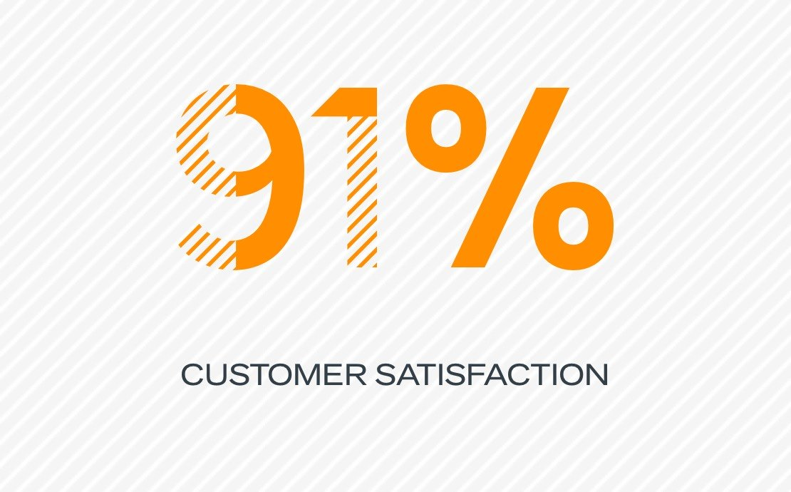 91% customer satisfaction
