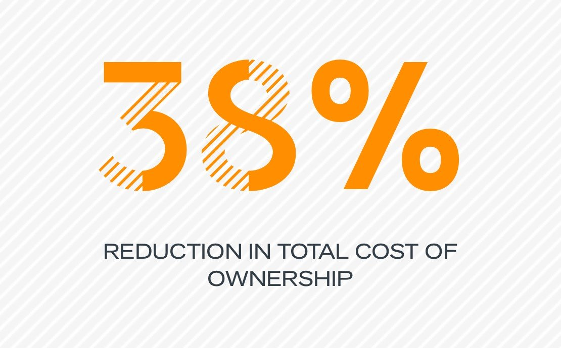 38% reduction in total cost of ownership