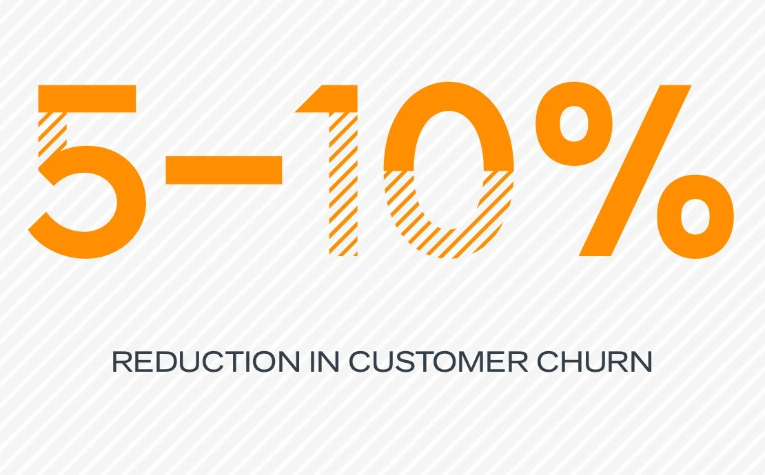 5-10% reduction in customer churn
