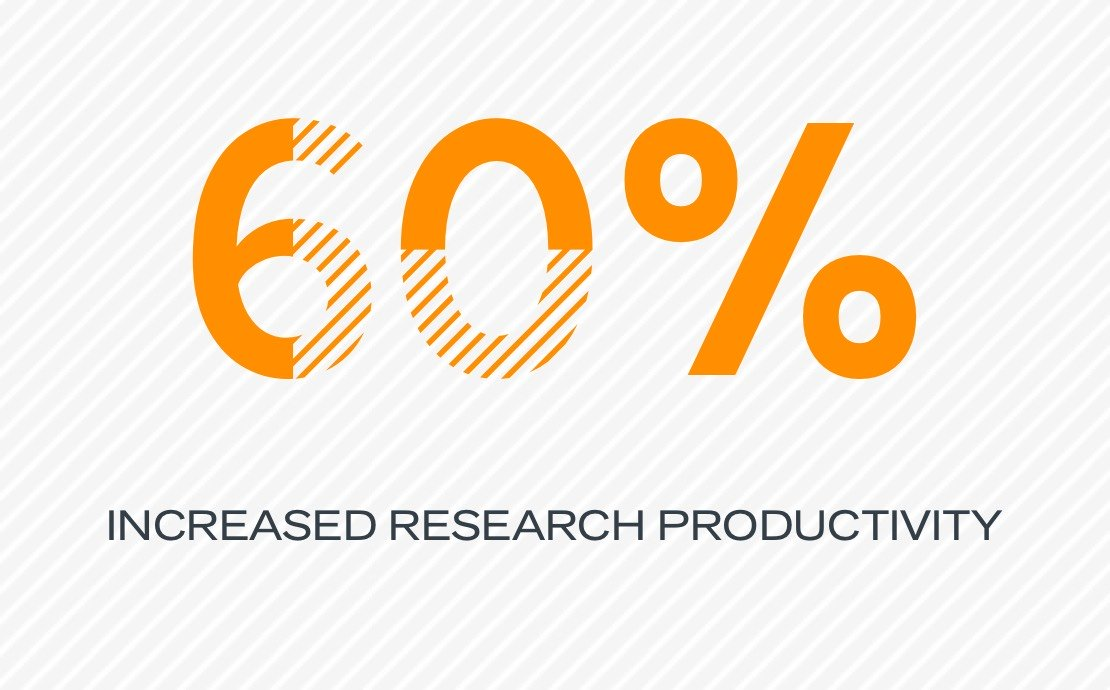 60% increased research productivity