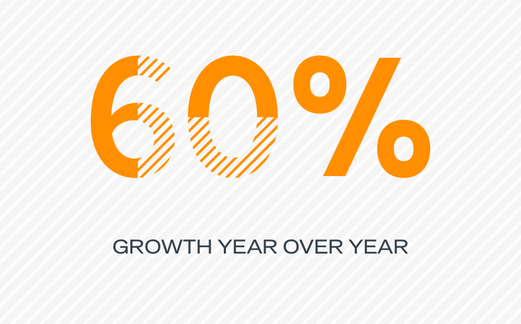60% growth year over year