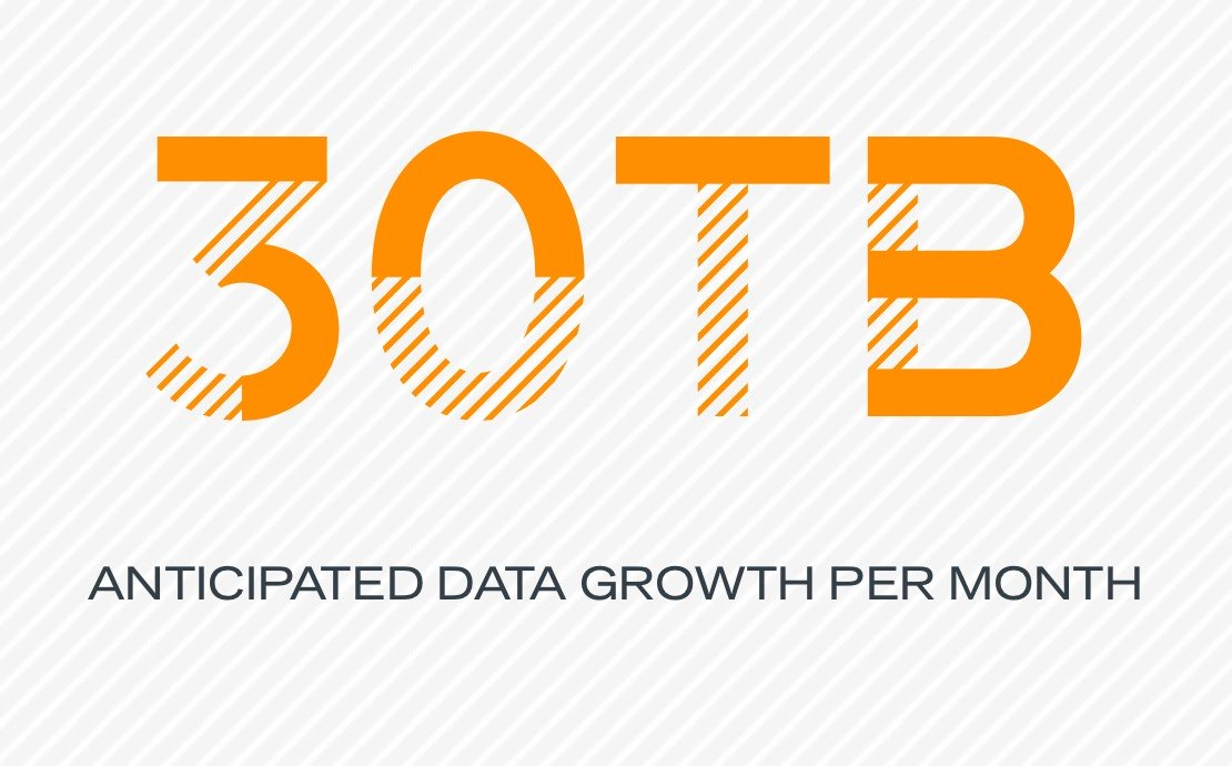 30 TB anticipated data growth per month