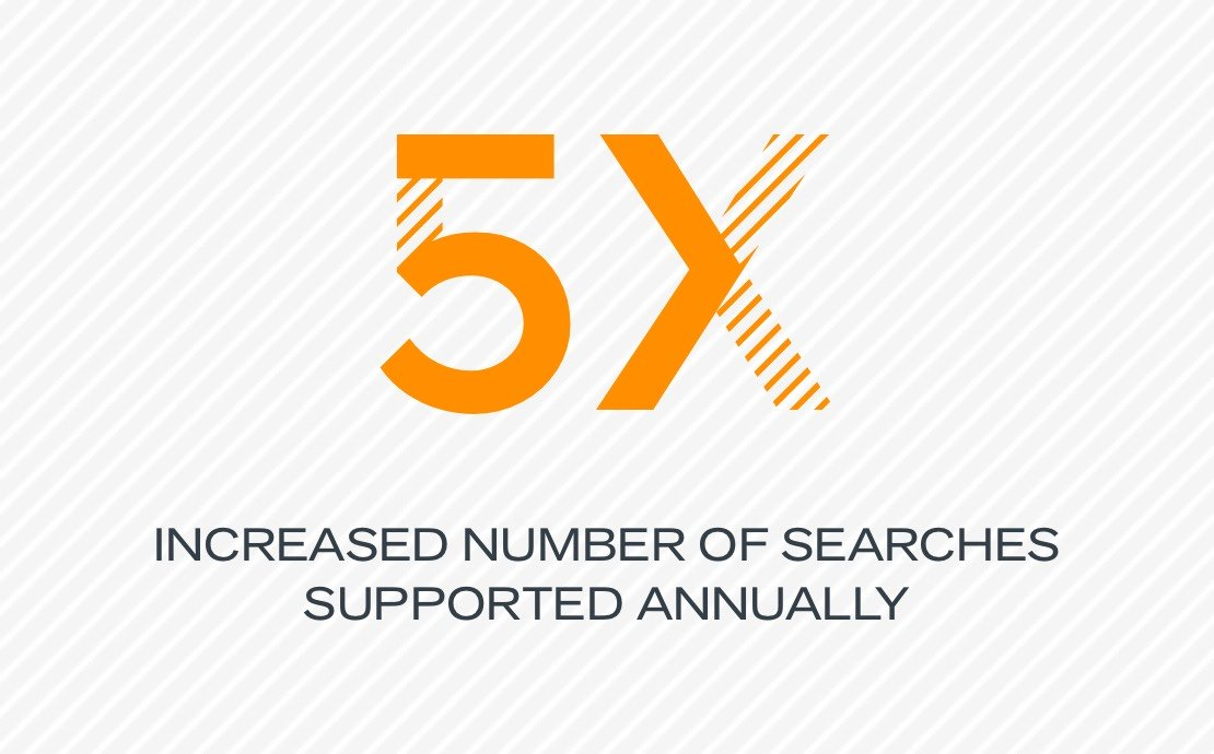 5x increased number of searches supported annually