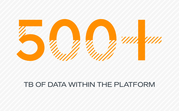 500+ TB of data within the platform