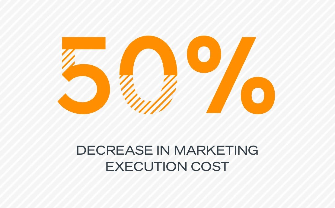 50% decrease in marketing execution cost