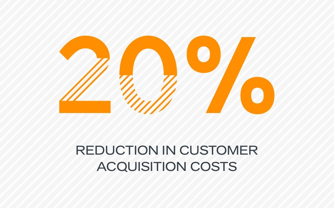 20% reduction in customer acquisition costs
