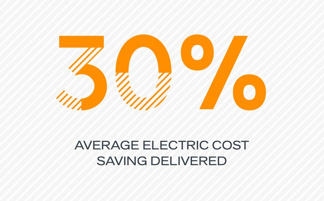 30% average electric cost saving delivered