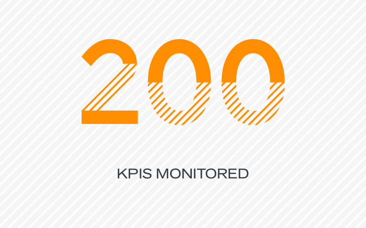 200 KPIs monitored
