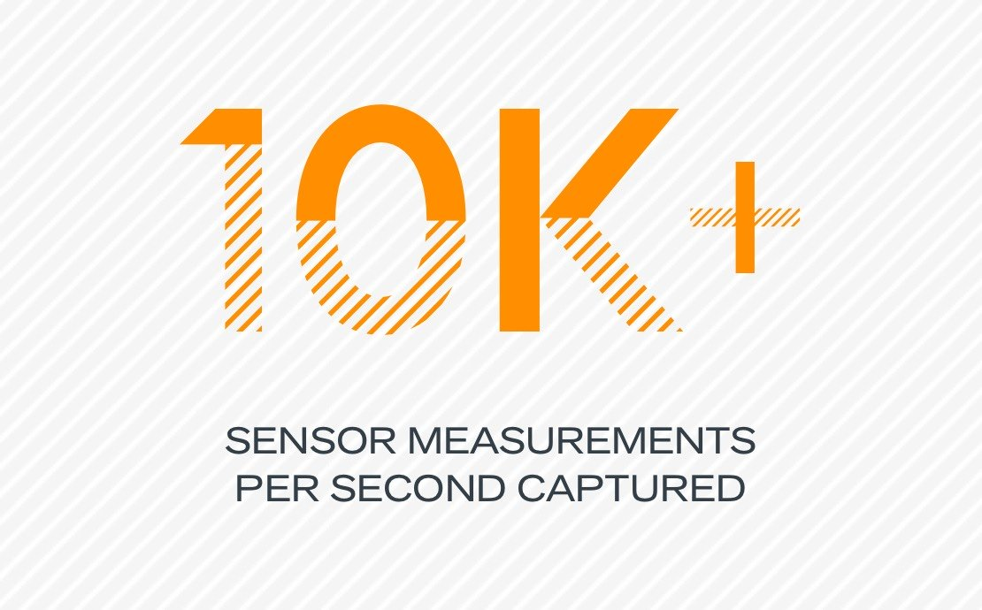10K+ sensor measurements per second captured