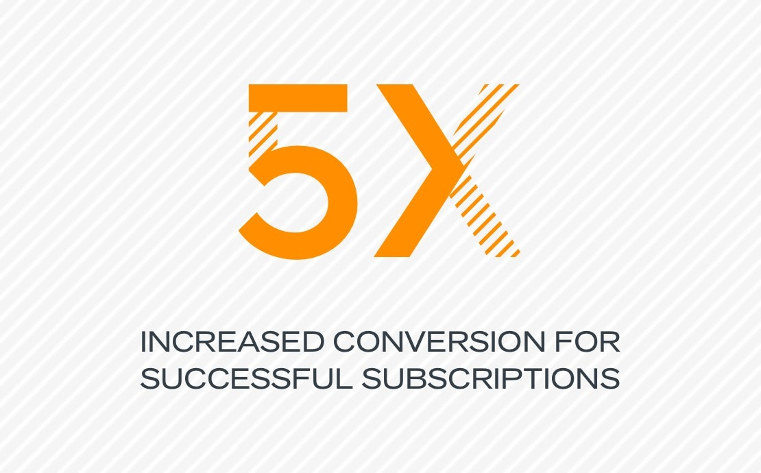 5x increased conversion for successful subscriptions