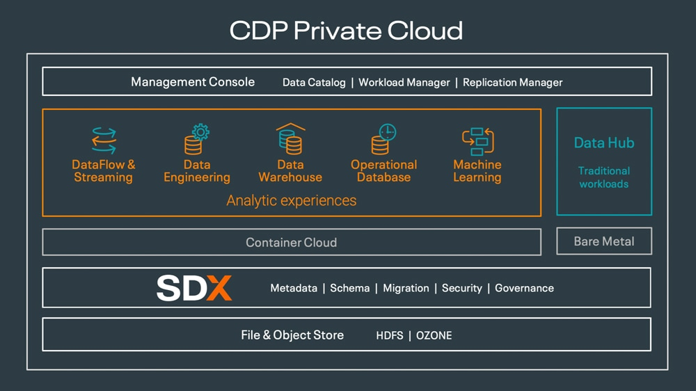 CDP Private Cloud diagram