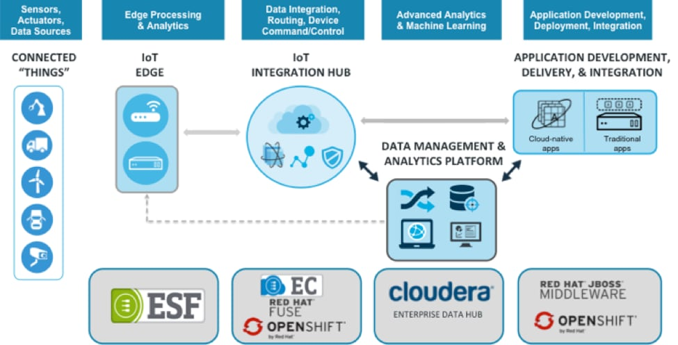 An End-to-End Open Architecture for IoT | Cloudera
