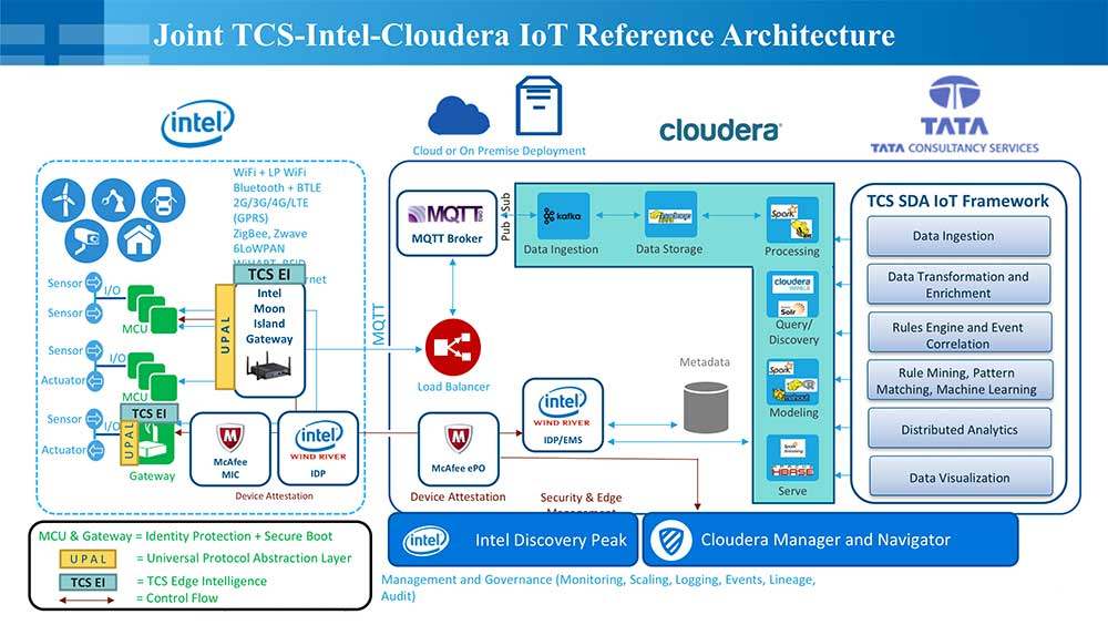 Joint TCS-Intel-Cloudera IoT Reference Architecture