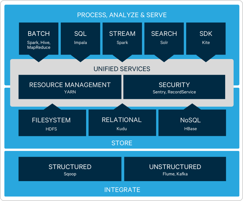 apache hadoop open source ecosystem cloudera