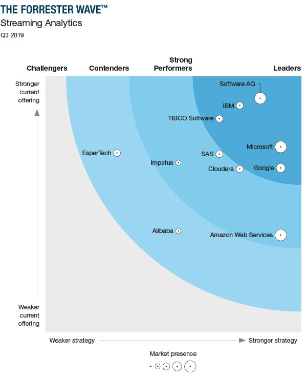 The Forrester Wave™: Streaming Analytics, Q3 2019 Report