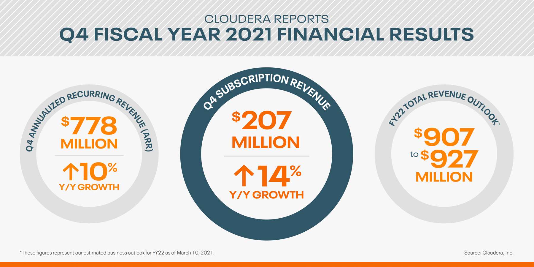 2021-03-10 cloudera reports fourth quarter fiscal year 2021 financial results infographic