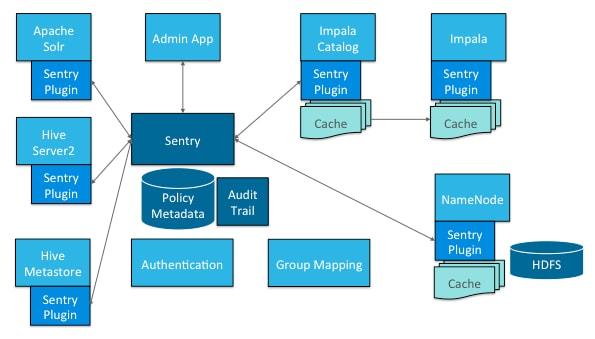 KamuDBA: [BigData] Authorization with Apache Sentry