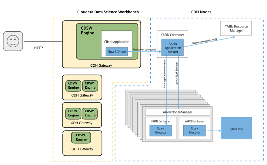 Using Cloudera Distribution of Apache Spark 2 with Cloudera Data