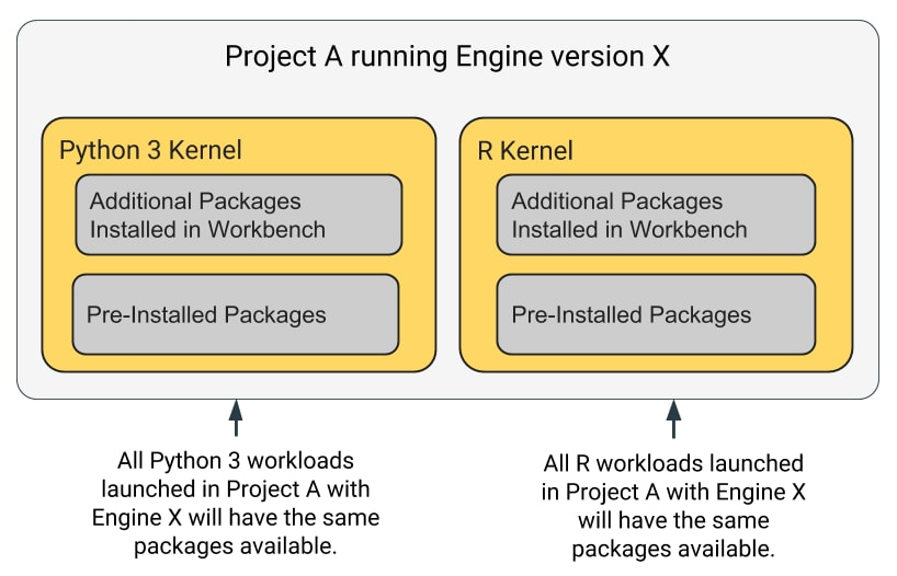 Managing Engine Dependencies | 1 5 x | Cloudera Documentation