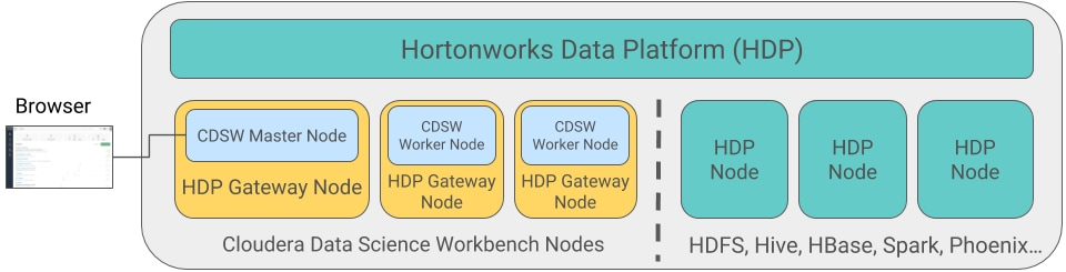 Deploying Cloudera Data Science Workbench 1 5 x on