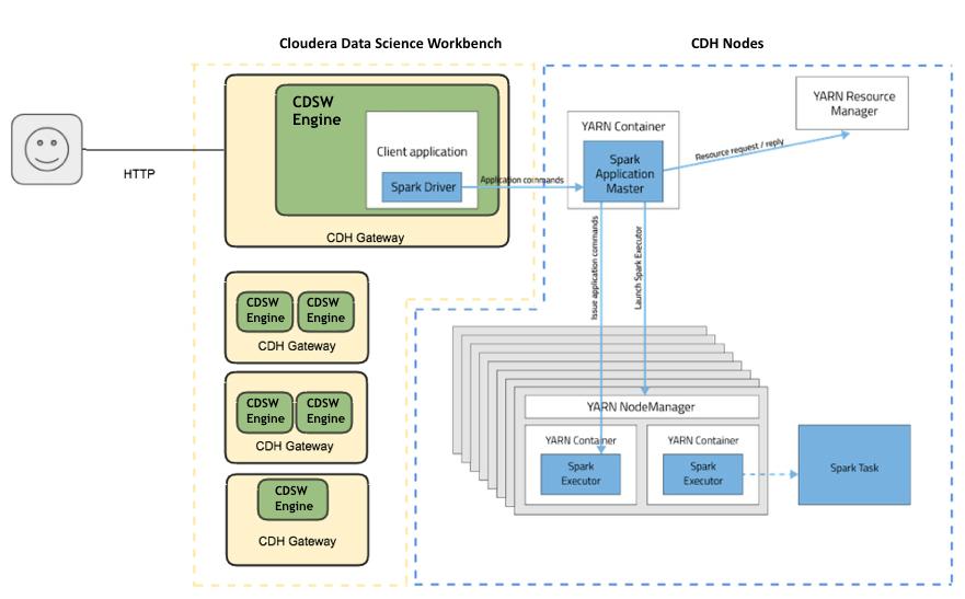 CDSW Spark2 architecture (cloudera)