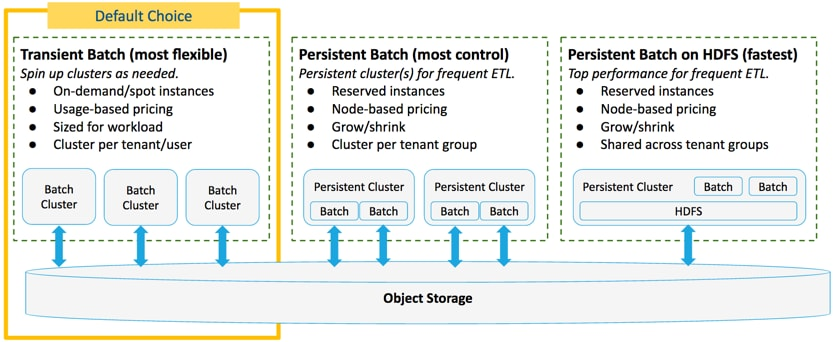 Data Engineering on AWS: Best Practices | 1 0 | Cloudera Documentation