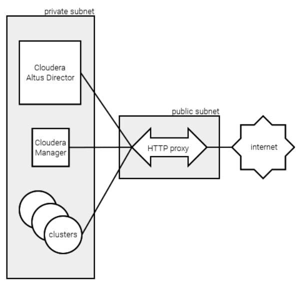 Running Altus Director Behind a Proxy | 6 3 x | Cloudera